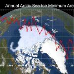 Annual Arctic Sea Ice Minimum 1979-2020 with Area Graph