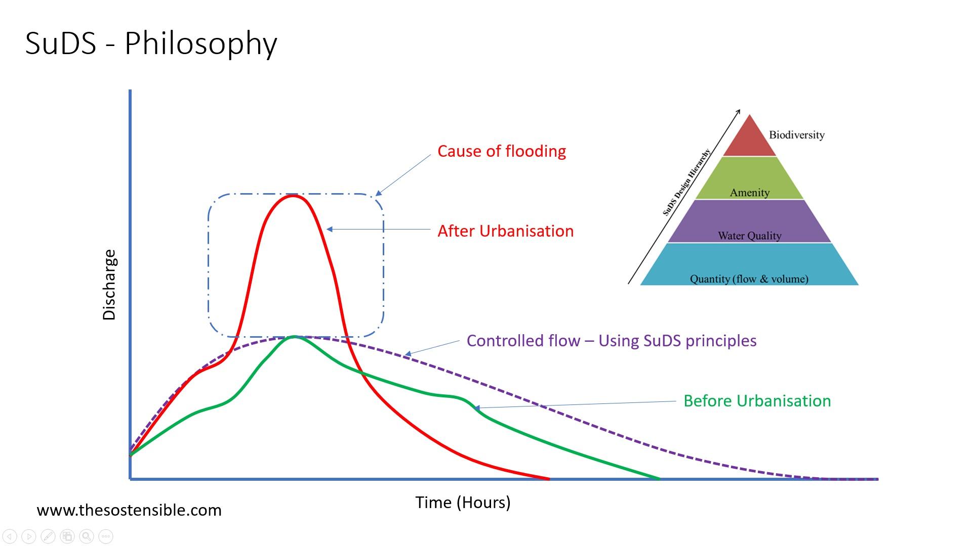 SuDS Graph