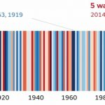 Are we now range bound on temperature? – Shell Climate Change